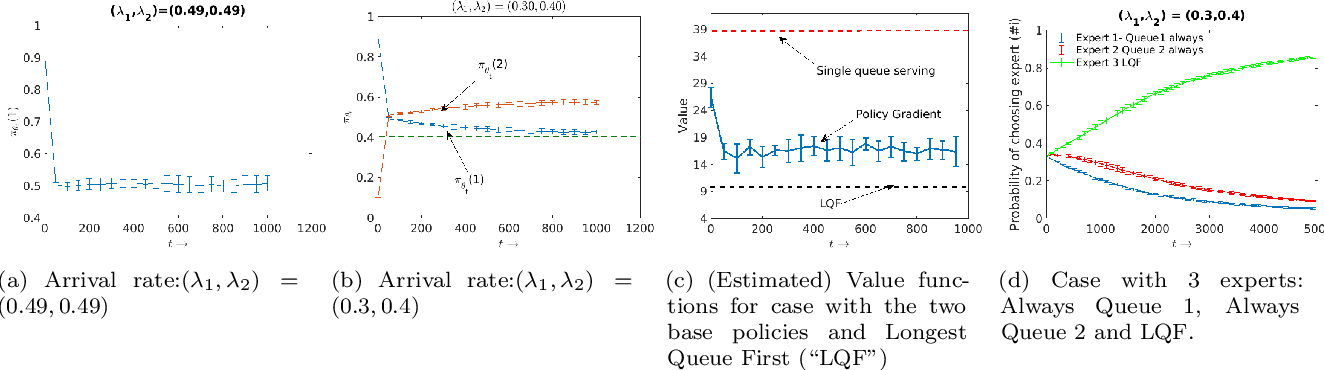 Figure 3 for Improper Learning with Gradient-based Policy Optimization