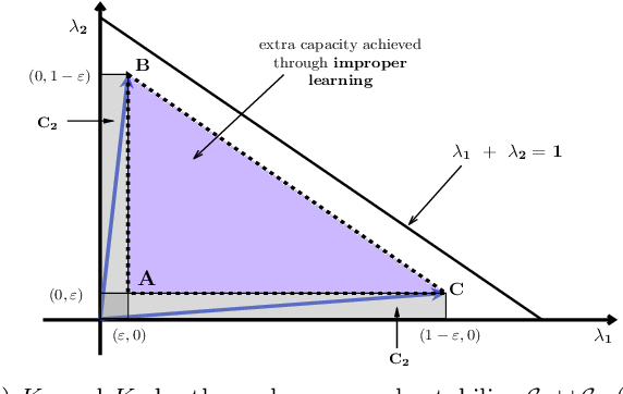 Figure 1 for Improper Learning with Gradient-based Policy Optimization