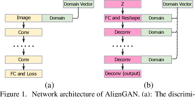 Figure 1 for AlignGAN: Learning to Align Cross-Domain Images with Conditional Generative Adversarial Networks