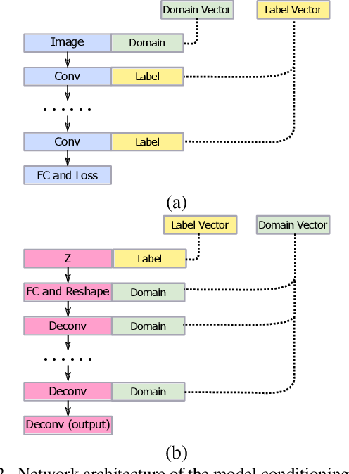 Figure 2 for AlignGAN: Learning to Align Cross-Domain Images with Conditional Generative Adversarial Networks