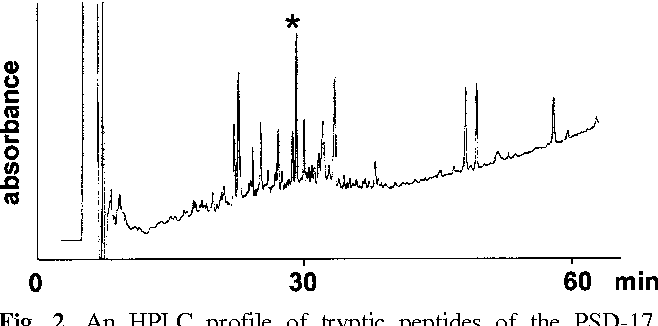 2 An HPLC Profile Of Tryptic Peptides The PSD 17