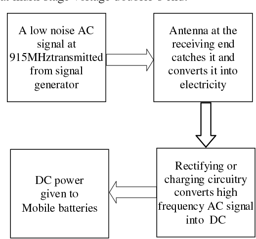 PDF] Wireless Power Transmission for Charging Mobiles