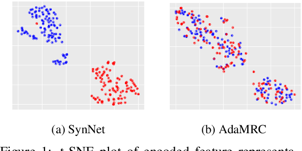 Figure 1 for Adversarial Domain Adaptation for Machine Reading Comprehension