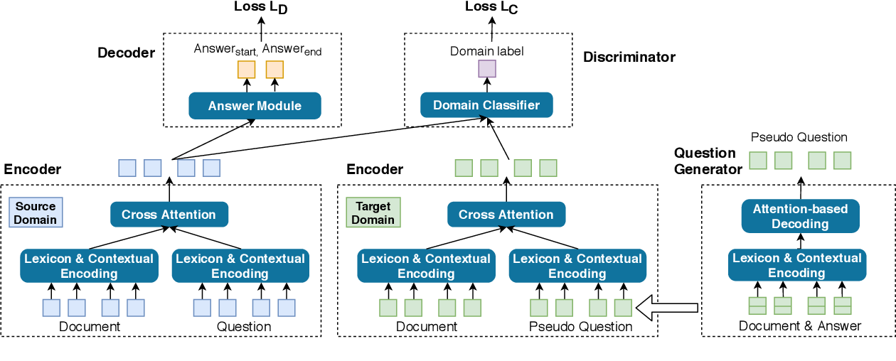 Figure 3 for Adversarial Domain Adaptation for Machine Reading Comprehension