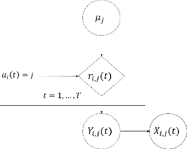 Figure 1 for Federated Recommendation System via Differential Privacy