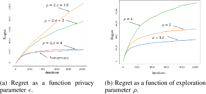 Figure 2 for Federated Recommendation System via Differential Privacy
