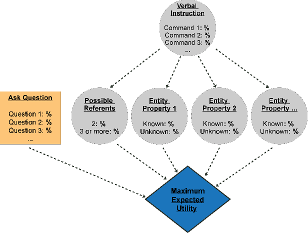 Figure 4 for Decision-Theoretic Question Generation for Situated Reference Resolution: An Empirical Study and Computational Model
