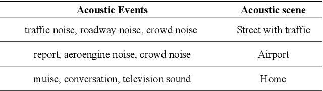 Figure 1 for Cross-task pre-training for acoustic scene classification