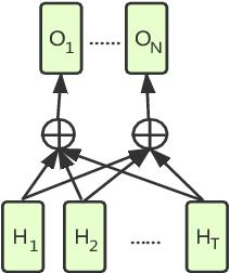 Figure 3 for Cross-task pre-training for acoustic scene classification