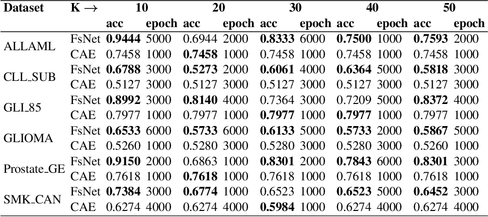 Figure 4 for FsNet: Feature Selection Network on High-dimensional Biological Data