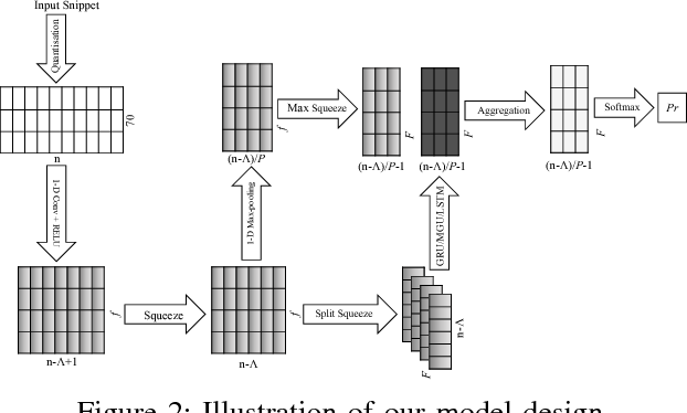 Figure 2 for CRNN: A Joint Neural Network for Redundancy Detection