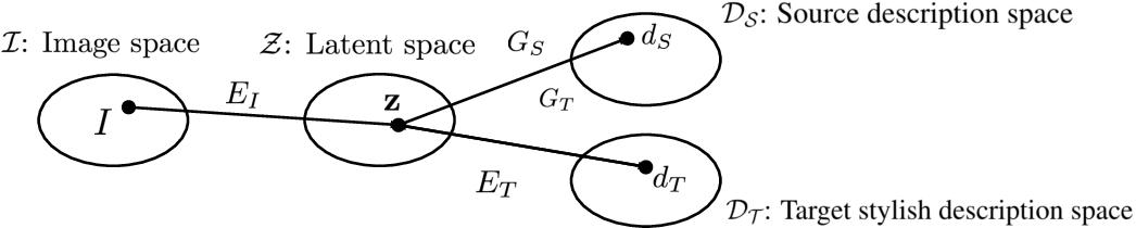 Figure 3 for Unsupervised Stylish Image Description Generation via Domain Layer Norm