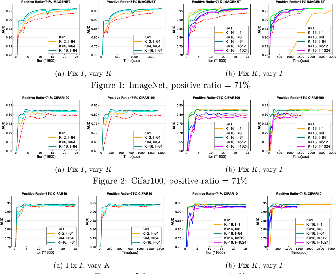 Figure 2 for Communication-Efficient Distributed Stochastic AUC Maximization with Deep Neural Networks