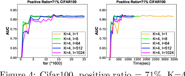 Figure 3 for Communication-Efficient Distributed Stochastic AUC Maximization with Deep Neural Networks
