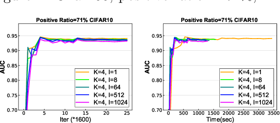 Figure 4 for Communication-Efficient Distributed Stochastic AUC Maximization with Deep Neural Networks