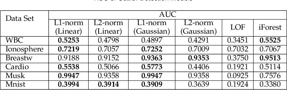 Figure 4 for L1-norm Kernel PCA
