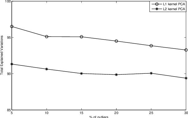 Figure 3 for L1-norm Kernel PCA