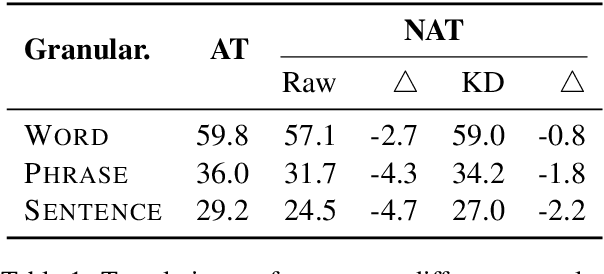 Figure 1 for Progressive Multi-Granularity Training for Non-Autoregressive Translation
