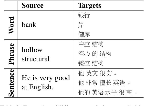 Figure 3 for Progressive Multi-Granularity Training for Non-Autoregressive Translation