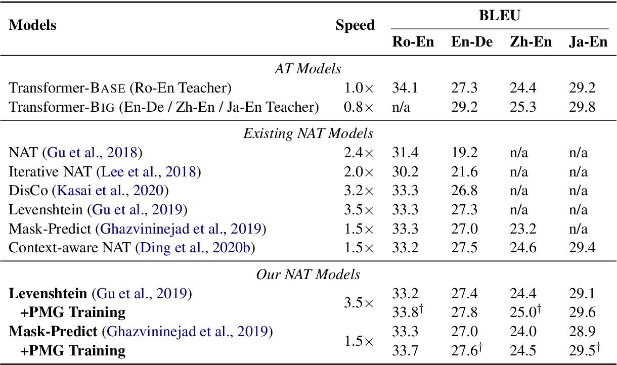 Figure 4 for Progressive Multi-Granularity Training for Non-Autoregressive Translation