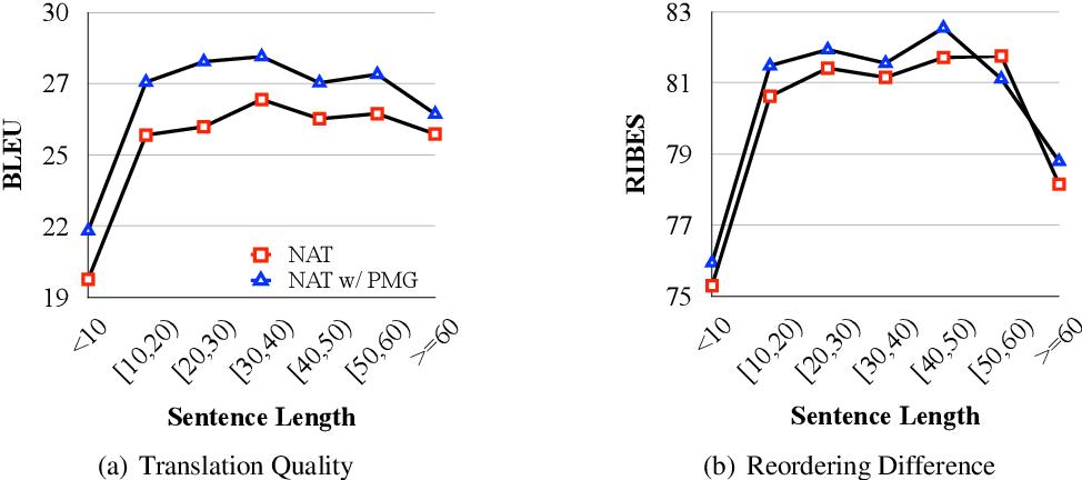 Figure 2 for Progressive Multi-Granularity Training for Non-Autoregressive Translation