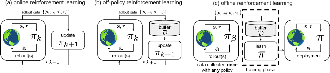Figure 1 for Offline Reinforcement Learning: Tutorial, Review, and Perspectives on Open Problems