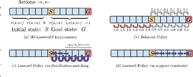 Figure 3 for Offline Reinforcement Learning: Tutorial, Review, and Perspectives on Open Problems