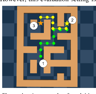 Figure 4 for Offline Reinforcement Learning: Tutorial, Review, and Perspectives on Open Problems