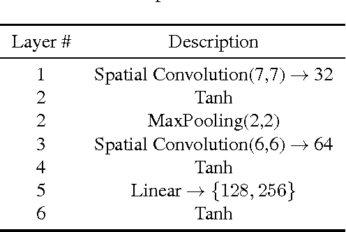 Figure 2 for PN-Net: Conjoined Triple Deep Network for Learning Local Image Descriptors