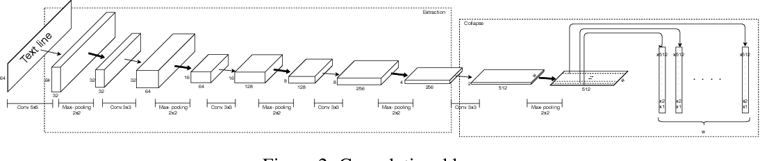 Figure 3 for Improving Long Handwritten Text Line Recognition with Convolutional Multi-way Associative Memory
