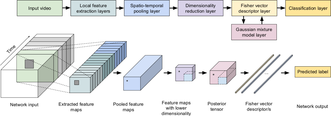 Figure 1 for Discriminative convolutional Fisher vector network for action recognition