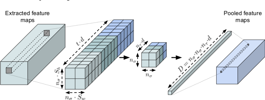 Figure 3 for Discriminative convolutional Fisher vector network for action recognition