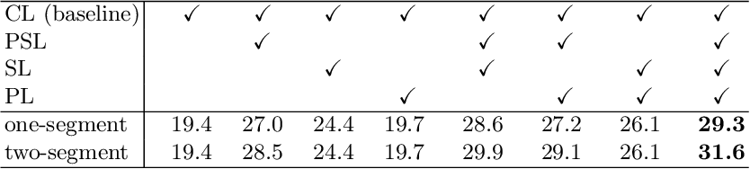Figure 2 for Weakly Supervised Temporal Action Localization with Segment-Level Labels