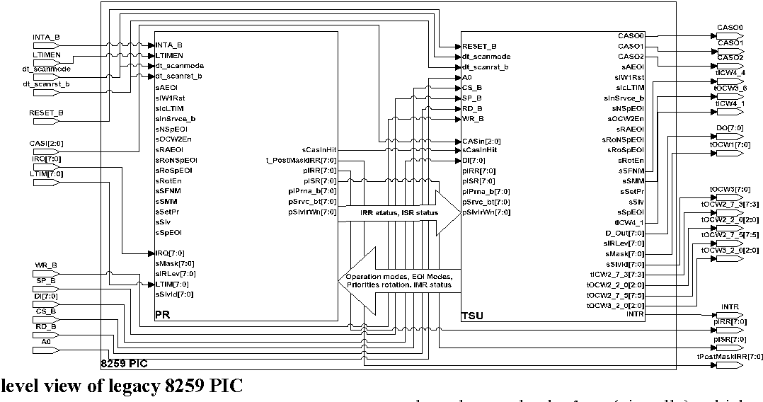 Figure 2 Top Level View Of Legacy 8259 PIC