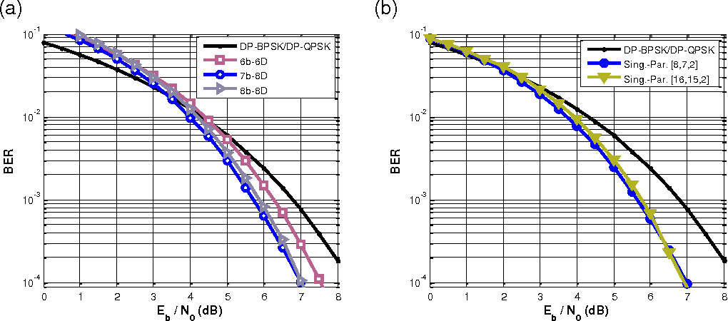 Figure 7 from High-dimensional modulation for coherent