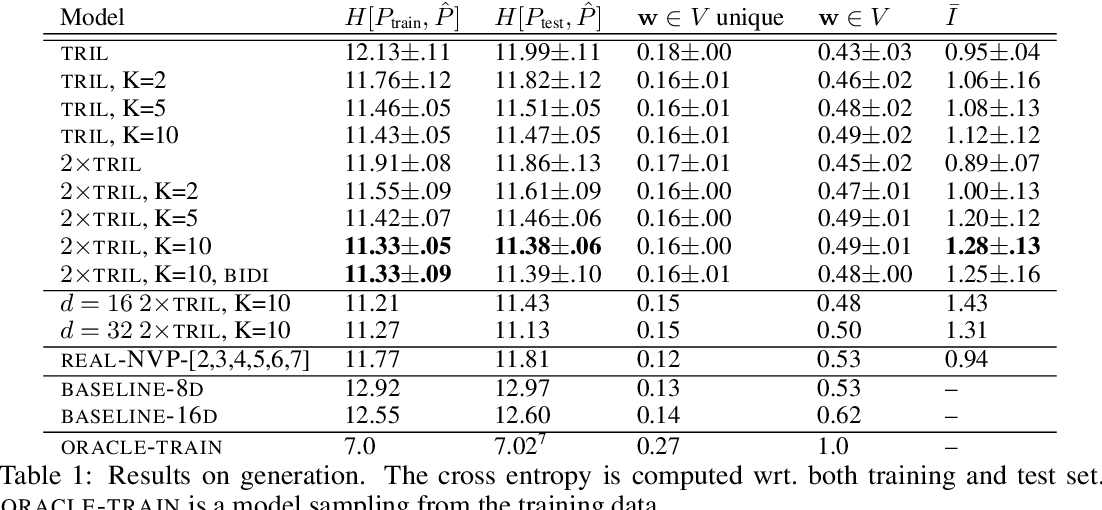 Figure 1 for Deep State Space Models for Unconditional Word Generation