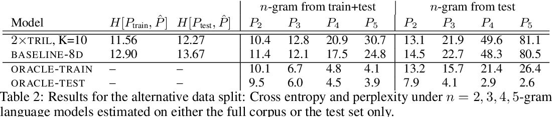 Figure 2 for Deep State Space Models for Unconditional Word Generation