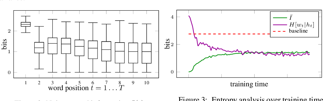 Figure 4 for Deep State Space Models for Unconditional Word Generation
