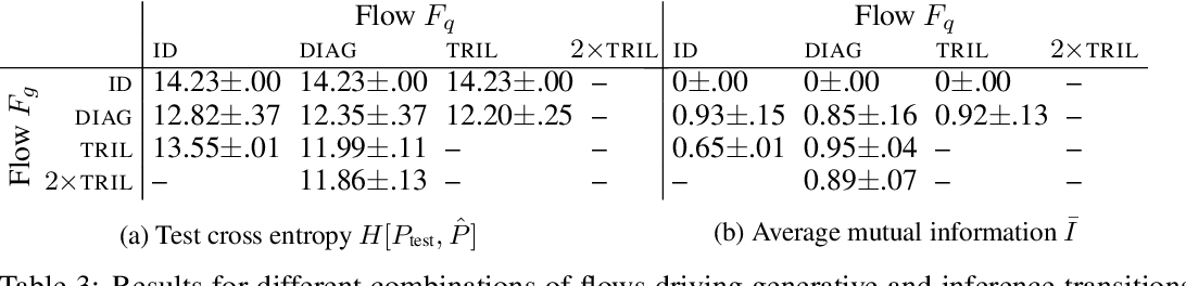 Figure 3 for Deep State Space Models for Unconditional Word Generation