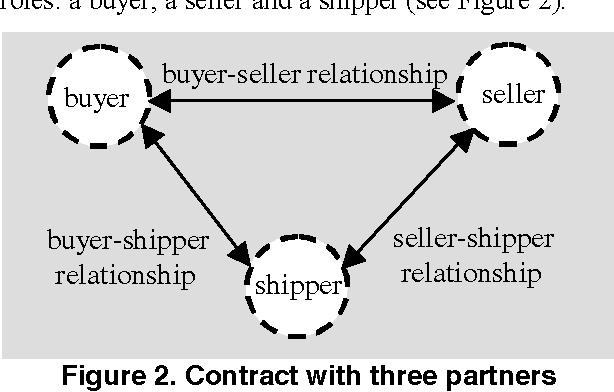Semantic Contract Support For E Business Processes Semantic Scholar