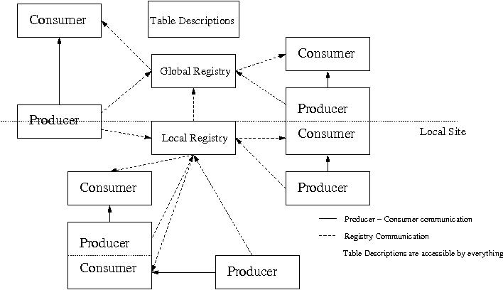 Figure 3: Multiple Registries