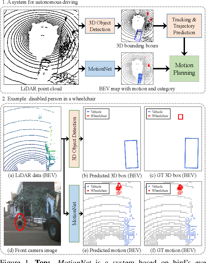 Figure 1 for MotionNet: Joint Perception and Motion Prediction for Autonomous Driving Based on Bird's Eye View Maps