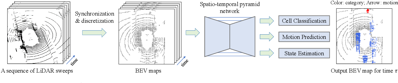 Figure 3 for MotionNet: Joint Perception and Motion Prediction for Autonomous Driving Based on Bird's Eye View Maps