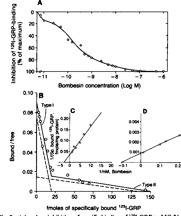 Fig. 2. A, log-dose inhibition of specific binding of '