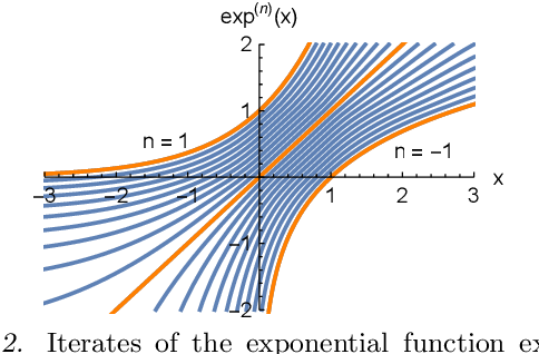 Figure 2 for A Neural Transfer Function for a Smooth and Differentiable Transition Between Additive and Multiplicative Interactions
