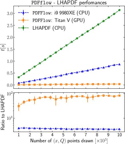 Figure 1 for PDFFlow: hardware accelerating parton density access