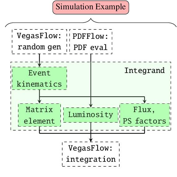 Figure 2 for PDFFlow: hardware accelerating parton density access