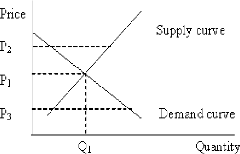 supply and demand and larger societal