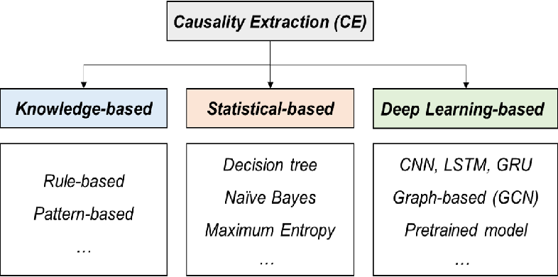 Figure 1 for A Survey on Extraction of Causal Relations from Natural Language Text