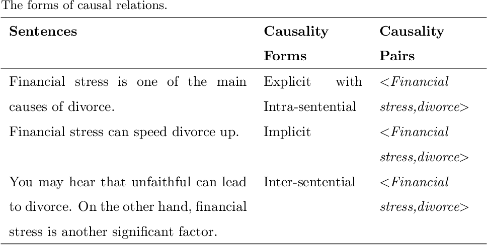 Figure 2 for A Survey on Extraction of Causal Relations from Natural Language Text